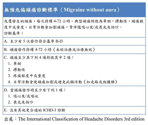 無預兆偏頭痛的診斷標準。(圖表/吳致緯醫師提供)